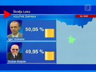 Oba protagonista volitev se razlikujeta za nekaj promilov, kar pomeni zgolj 16 glasov. Foto: RTV SLO