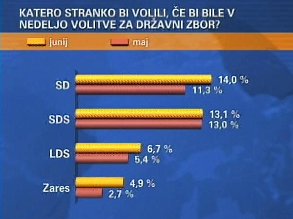 Trenutno tri mesece pred volitvami bolje kaže Pahorjevemu SD-ju. Foto: MMC RTV SLO