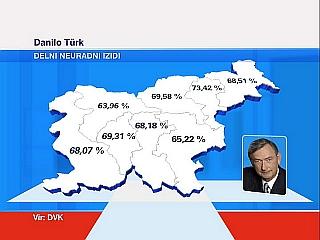 Türk je največ glasov dobil v Mariboru. Foto: RTV SLO