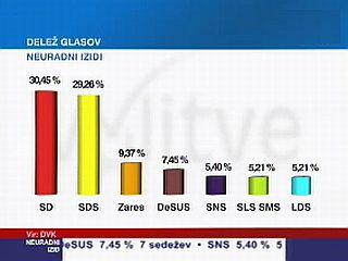 Državna volilna komisija je uradne izide volitev razglasila v petek. Foto: MMC RTV SLO
